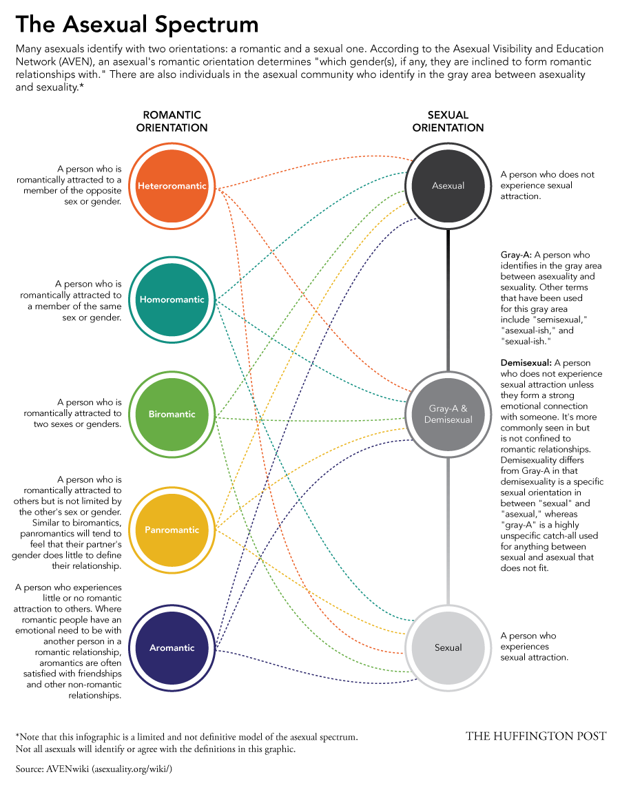 The Asexual Spectrum by Huffington Post (Infographic)