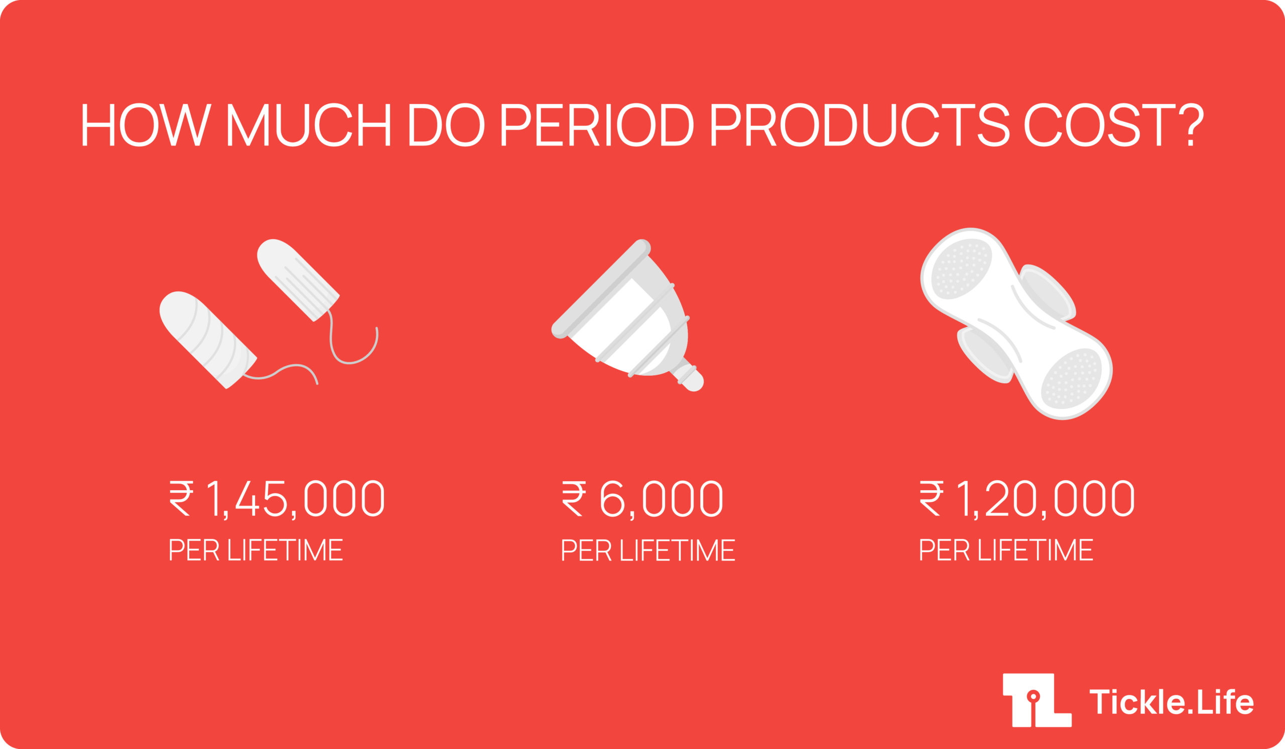 how much do you have to pay for a menstrual cup ?