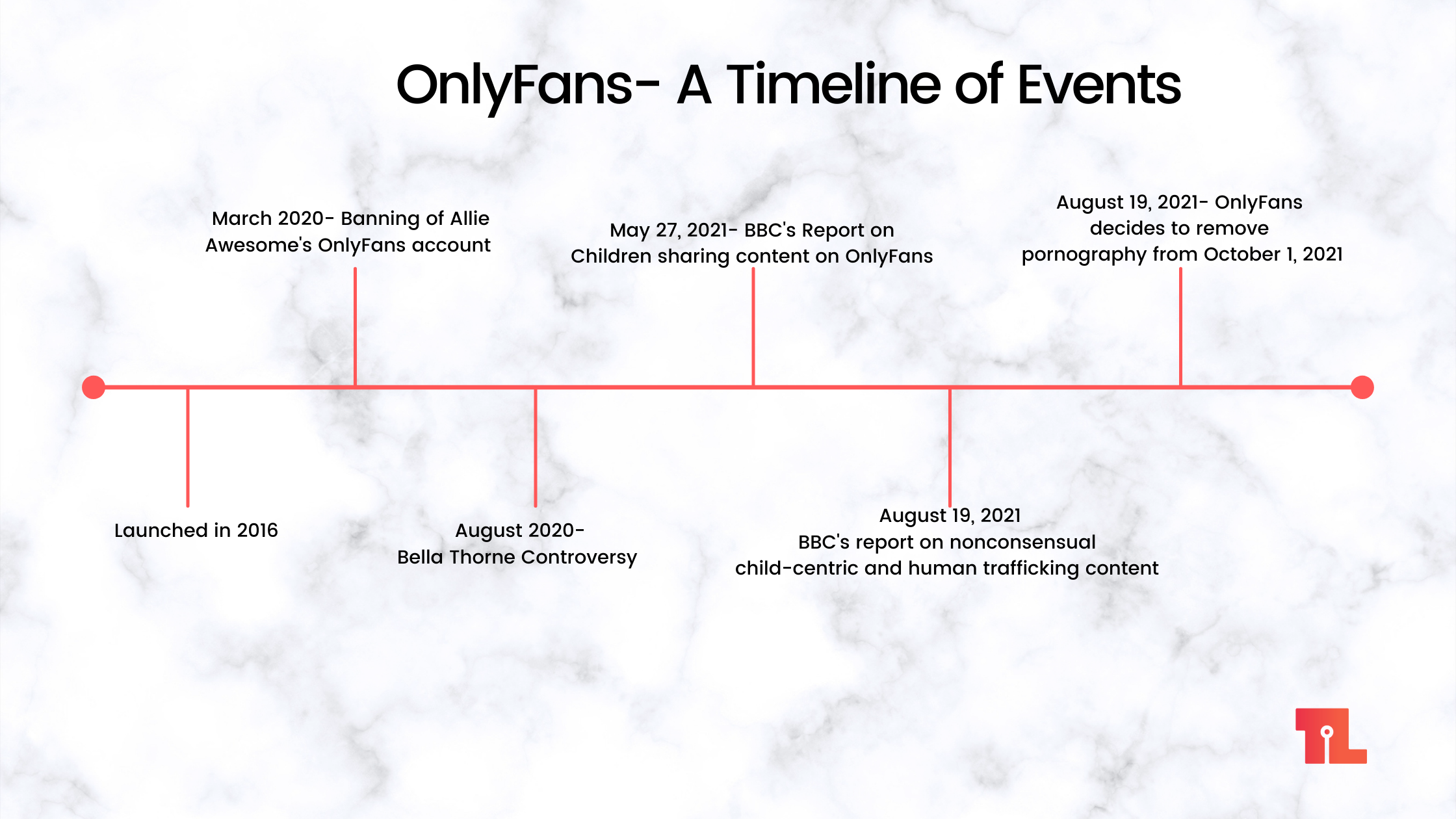 A timeline of controversies and events associated with OnlyFans|OnlyFans|OnlyFans controversy|